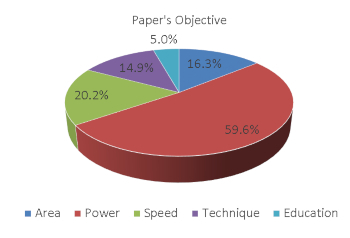 papers published with various objectives